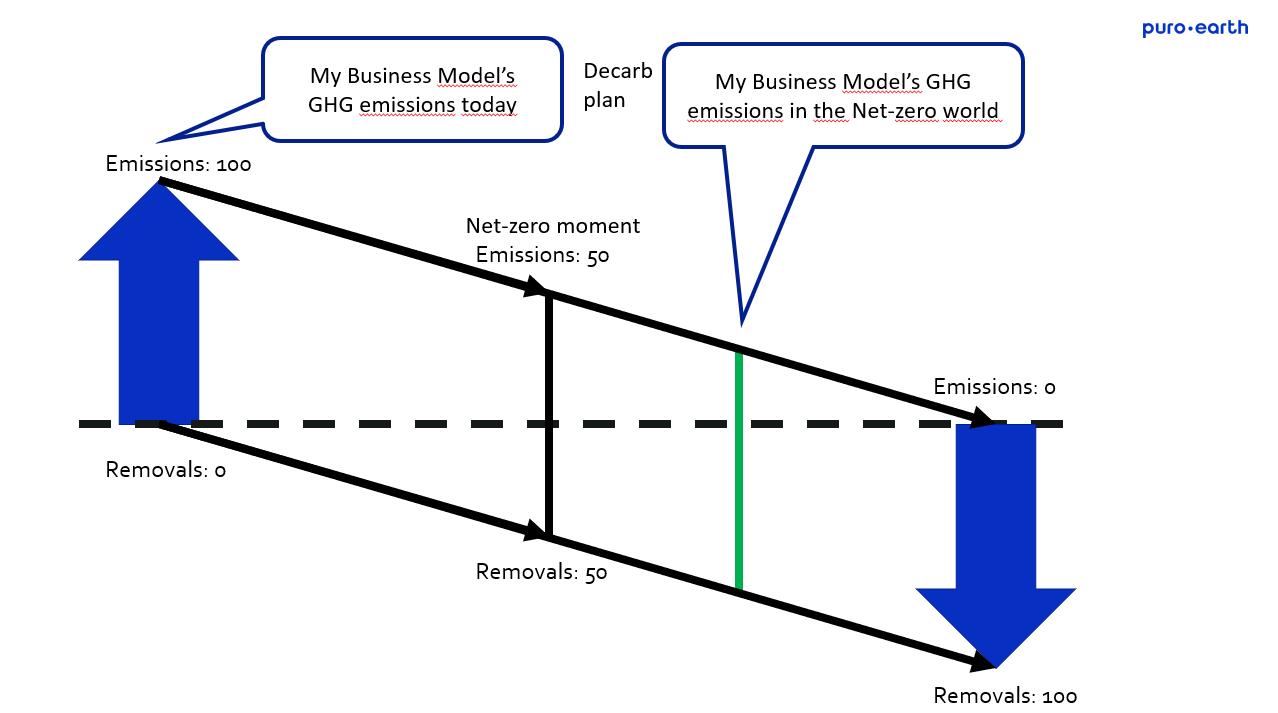 A company's net zero moment