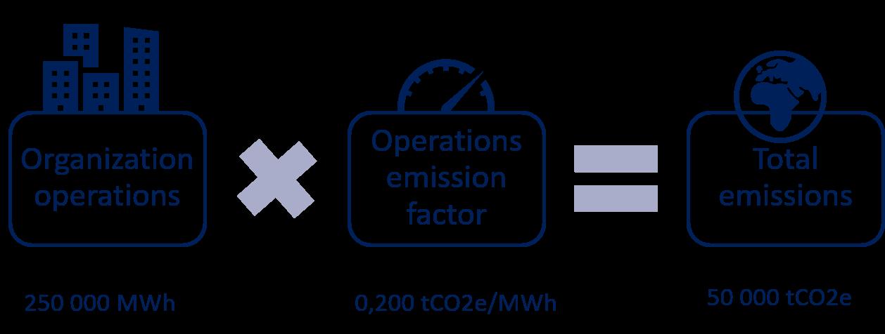 company carbon emissions