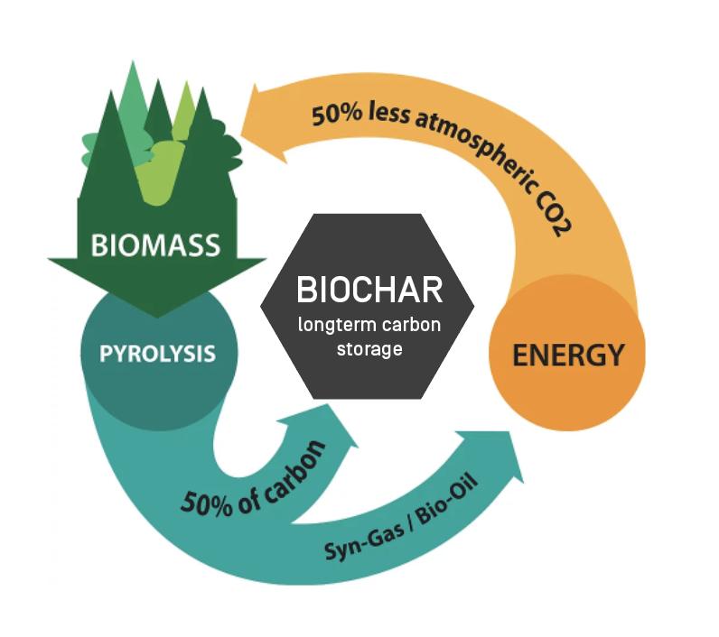 Biochar production